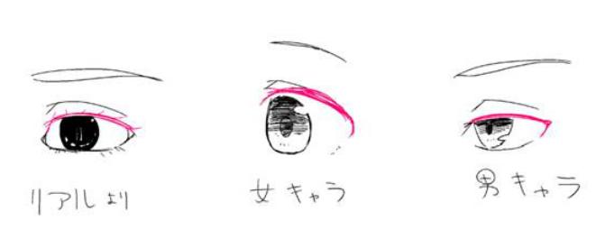 绘画插画中不同动漫人物性格的眼睛怎么表达?